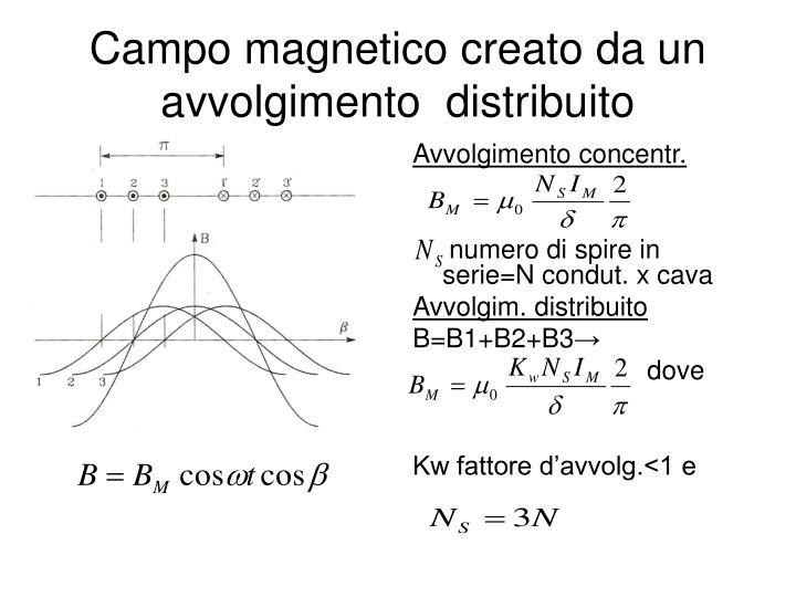 Campo magnetico creato da un avvolgimento  distribuito