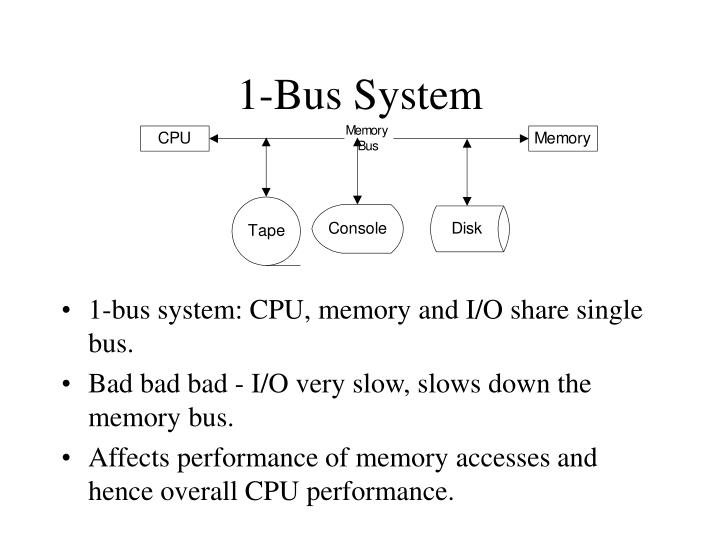 1-Bus System