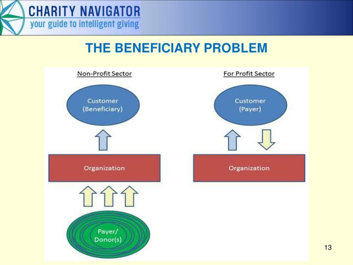 THE BENEFICIARY PROBLEM