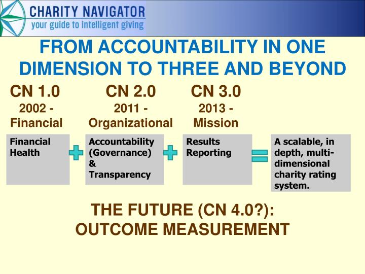 FROM ACCOUNTABILITY IN ONE DIMENSION TO THREE AND BEYOND