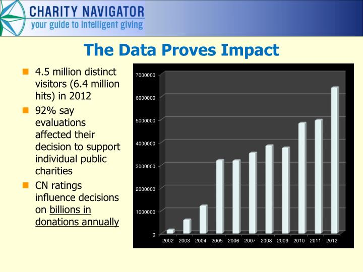 The data proves impact