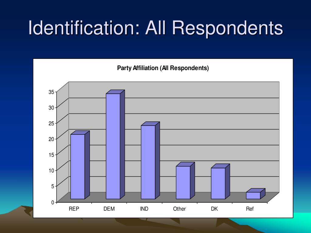 Identification: All Respondents