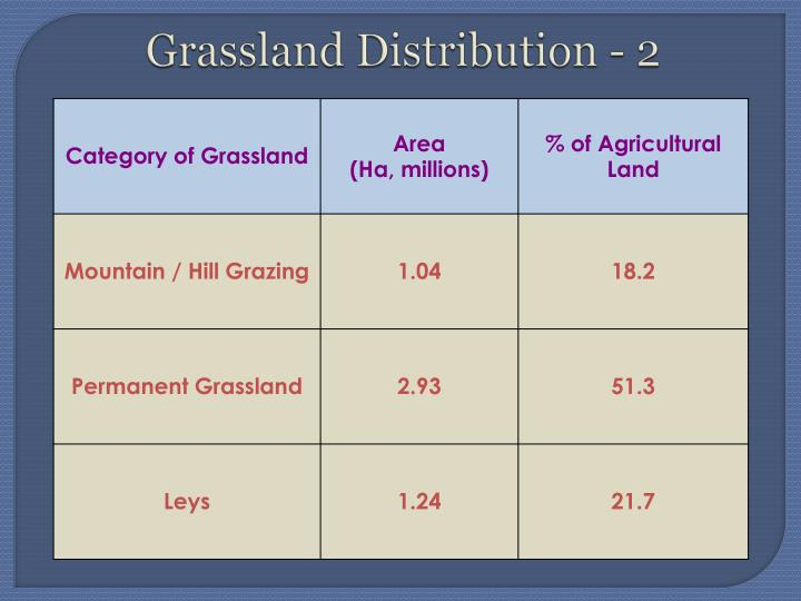 Grassland Distribution - 2