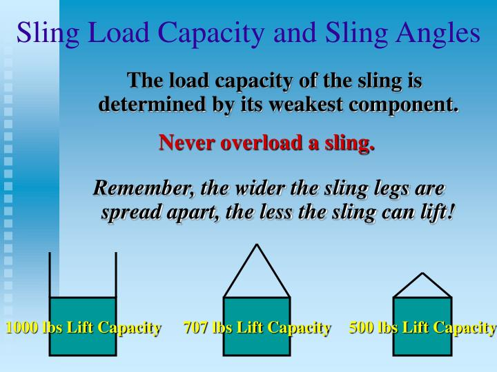 Sling Load Capacity and Sling Angles
