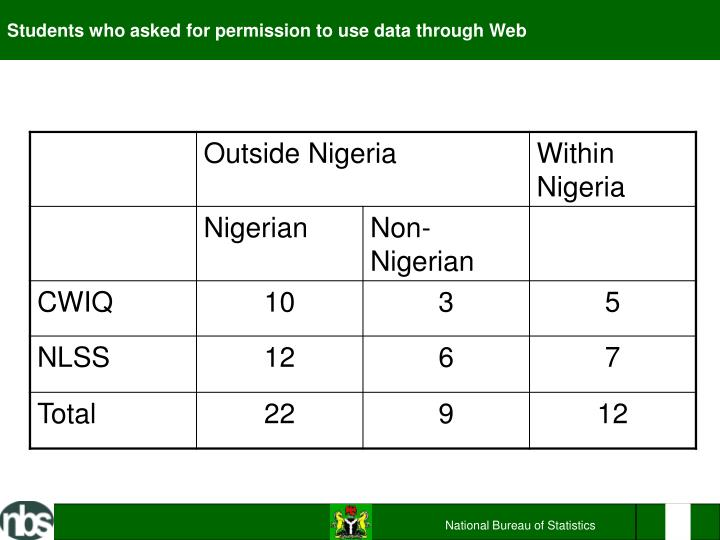 Students who asked for permission to use data through Web