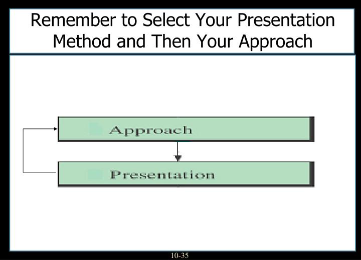 Remember to Select Your Presentation Method and Then Your Approach