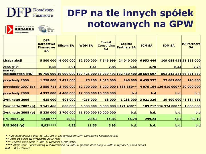 DFP na tle innych spółek notowanych na GPW
