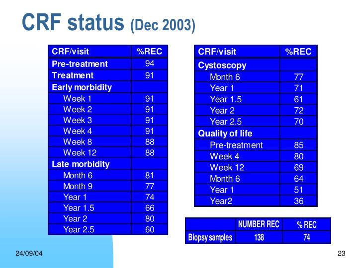 CRF status