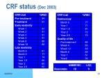 crf status dec 2003