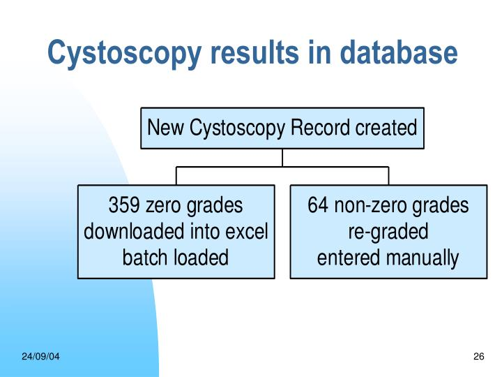 Cystoscopy results in database