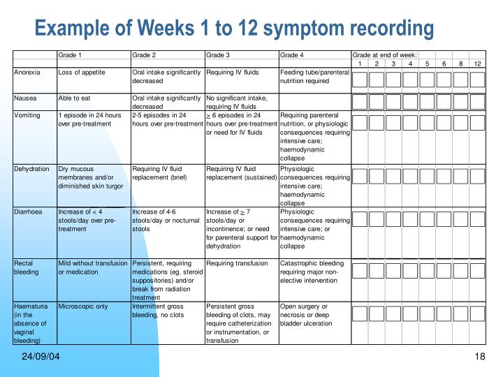 Example of Weeks 1 to 12 symptom recording