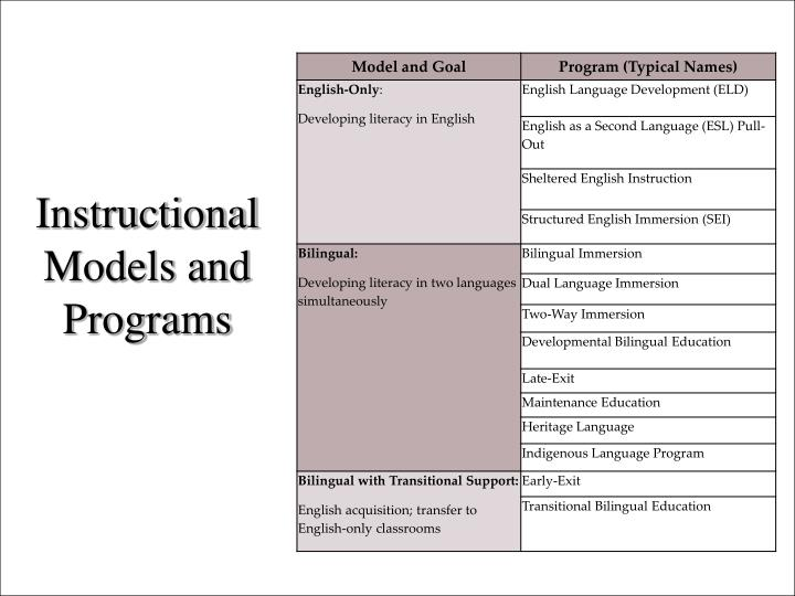 Instructional Models and Programs