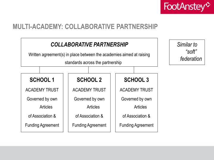 MULTI-ACADEMY: COLLABORATIVE PARTNERSHIP