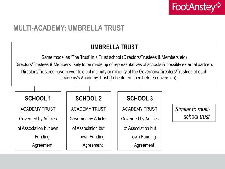 MULTI-ACADEMY: UMBRELLA TRUST