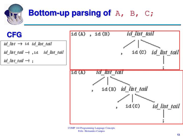Bottom-up parsing of