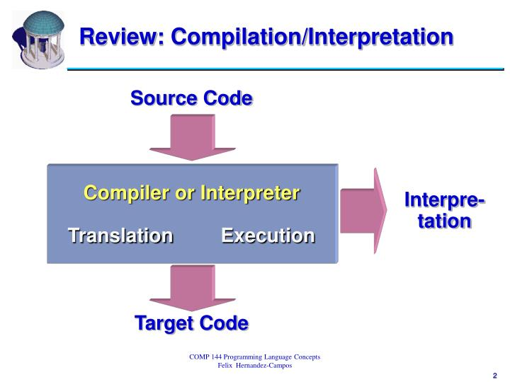 Review compilation interpretation