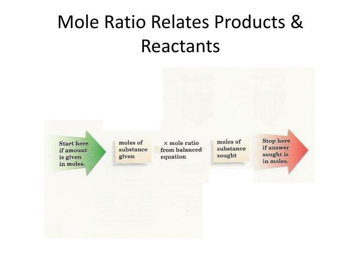 Mole Ratio Relates Products & Reactants