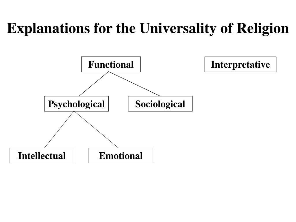 Explanations for the Universality of Religion