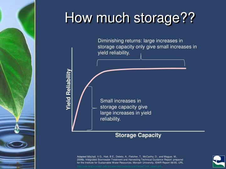 How much storage??