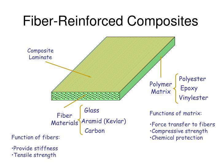 fibre reinforced polymer composites to strengthen structures Fiber reinforced polymer guidelines topic no 625-020-018 1 - general requirements january 2018  2018 1-1 structures manual home 1general requirements 11 general a this volume implements basic design guidelines for fiber reinforced polymer (frp) composites used for the specific applications listed herein  strength in glass fibers.