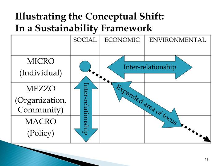 Illustrating the Conceptual Shift: In a Sustainability Framework