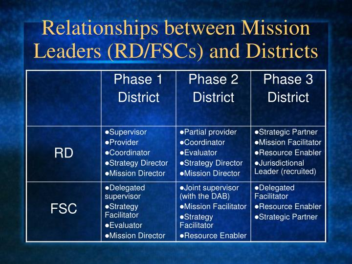 Relationships between Mission Leaders (RD/FSCs) and Districts