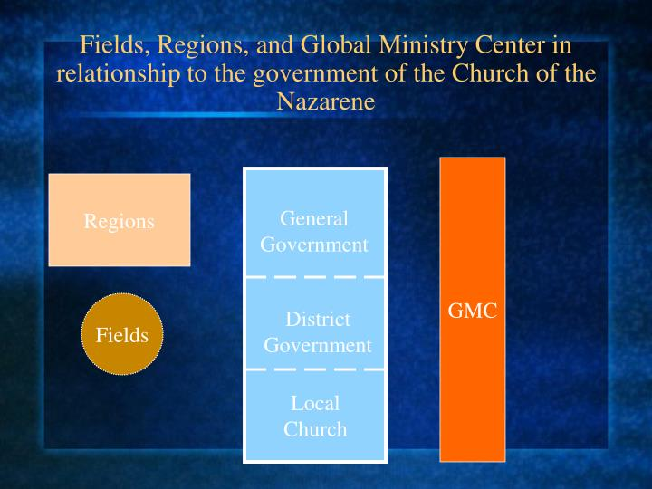Fields, Regions, and Global Ministry Center in relationship to the government of the Church of the Nazarene