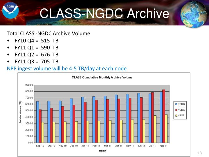 CLASS-NGDC Archive