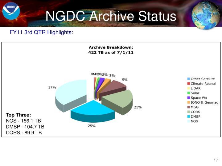 NGDC Archive Status