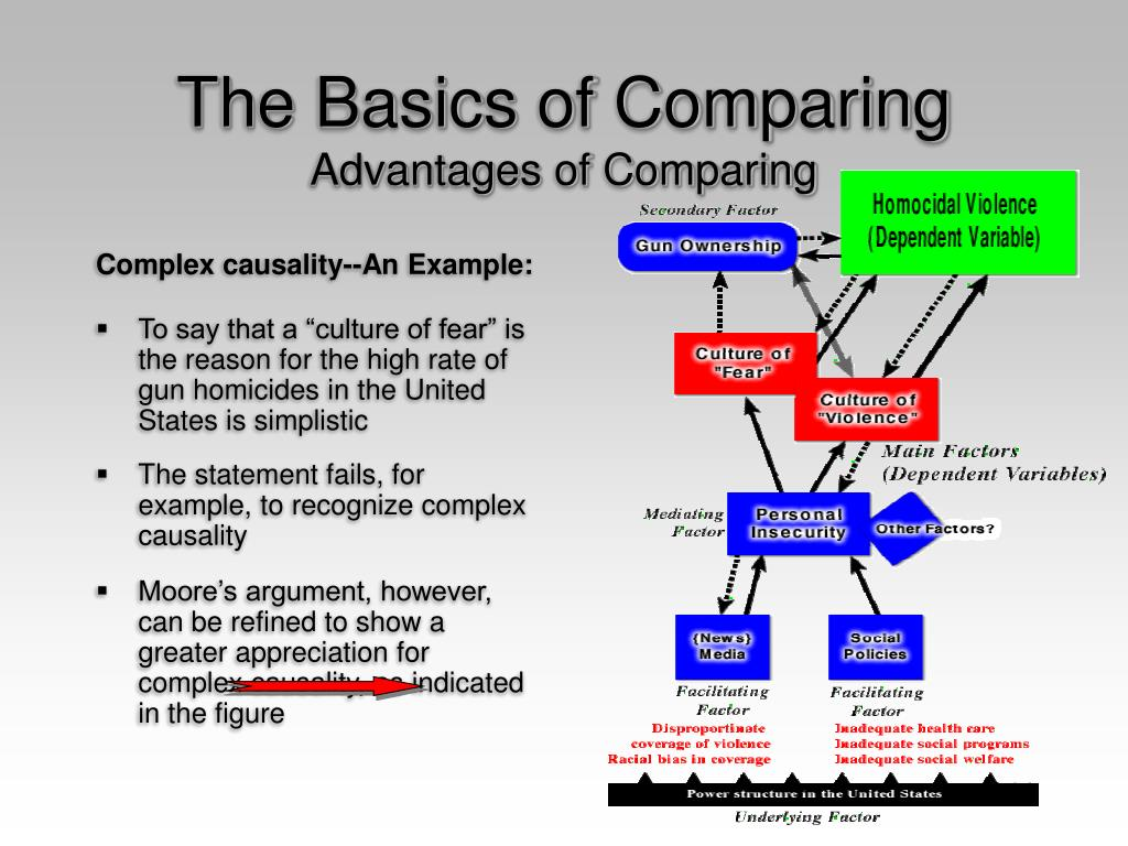 The Basics of Comparing