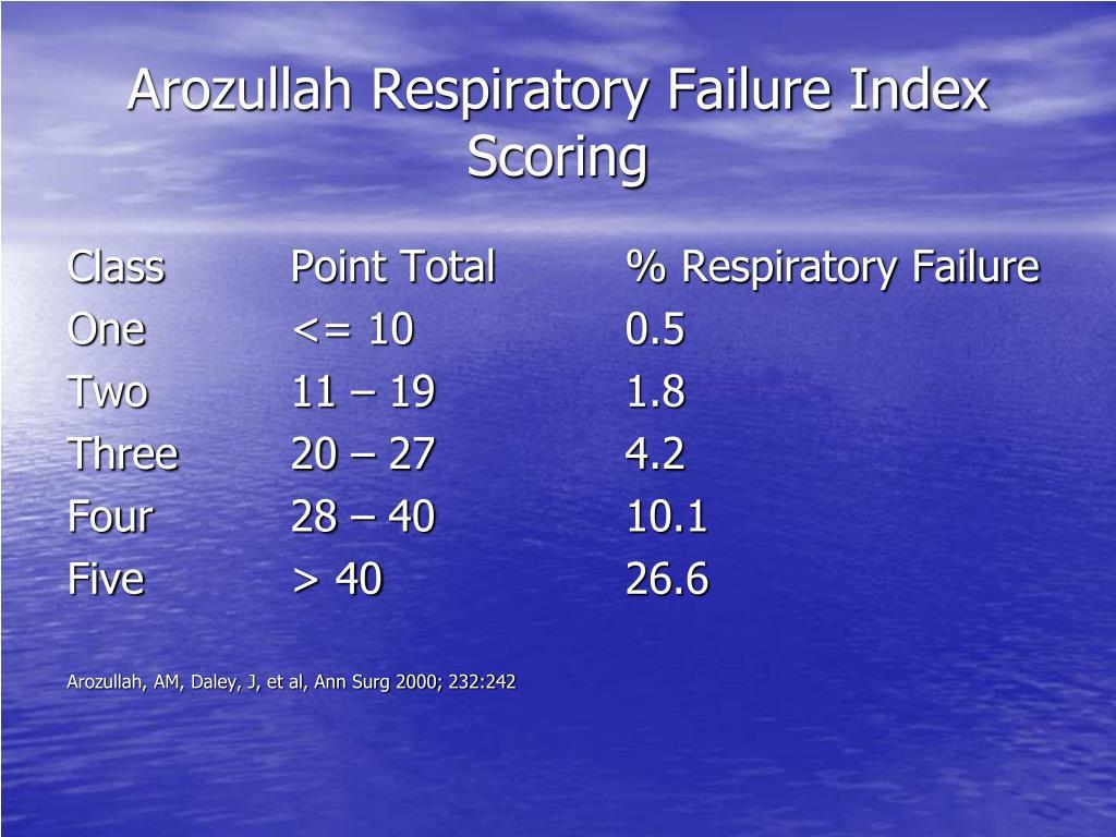 Arozullah Respiratory Failure Index Scoring