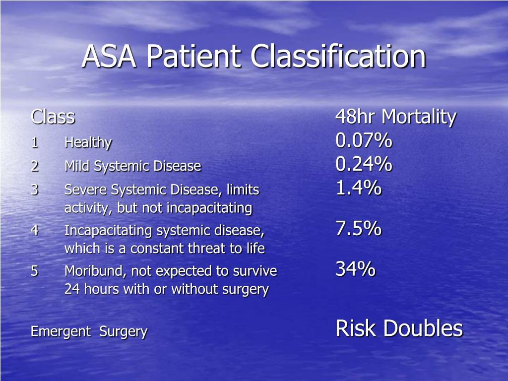 ASA Patient Classification