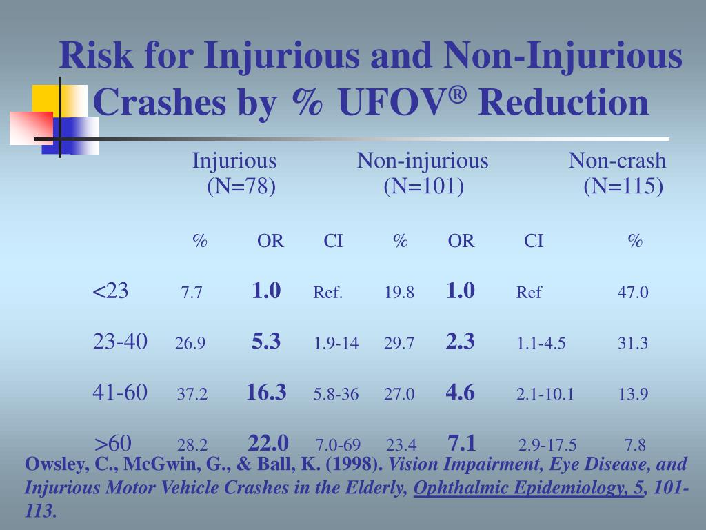 Risk for Injurious and Non-Injurious Crashes by % UFOV