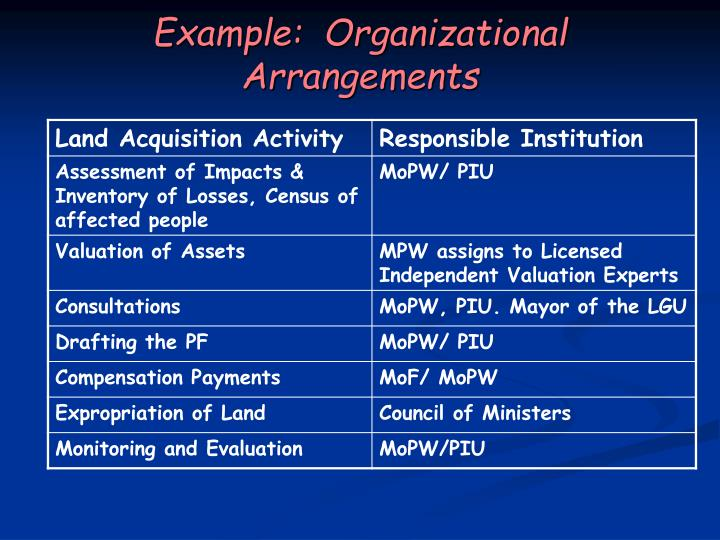 Example:  Organizational Arrangements