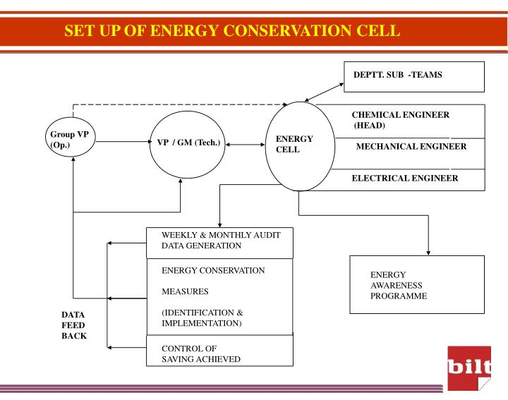 SET UP OF ENERGY CONSERVATION CELL