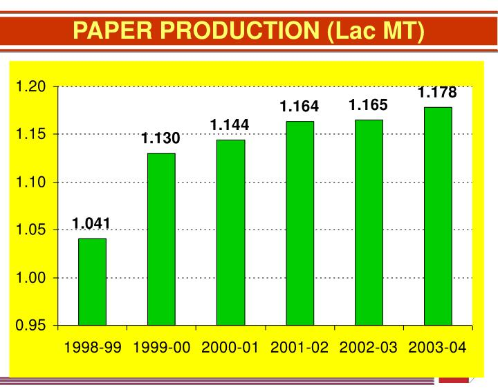 PAPER PRODUCTION (Lac MT)