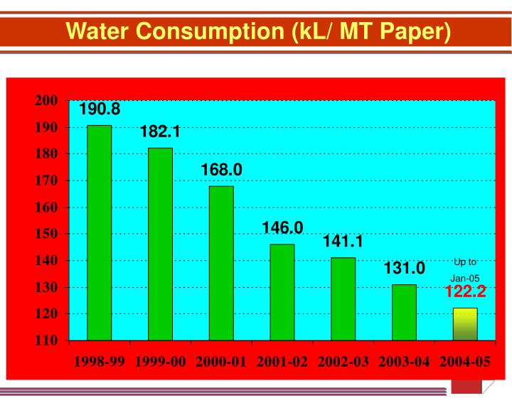 Water Consumption (kL/ MT Paper)