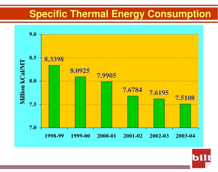 Specific Thermal Energy Consumption