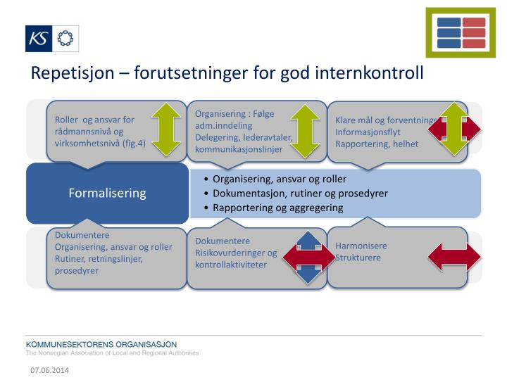 Repetisjon – forutsetninger for god internkontroll