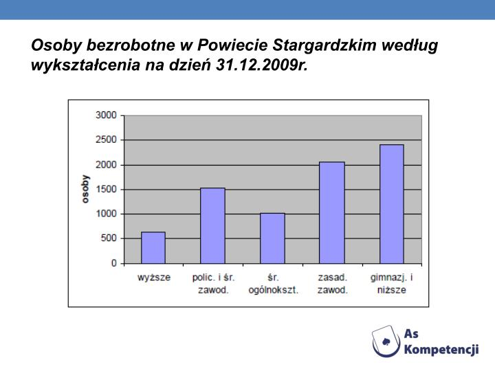 Osoby bezrobotne w Powiecie Stargardzkim wedug wyksztacenia na dzie 31.12.2009r.