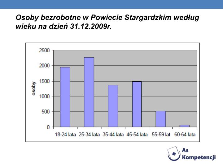 Osoby bezrobotne w Powiecie Stargardzkim wedug wieku na dzie 31.12.2009r.