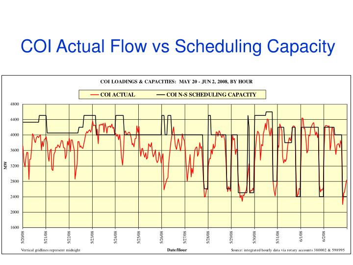 COI Actual Flow vs Scheduling Capacity