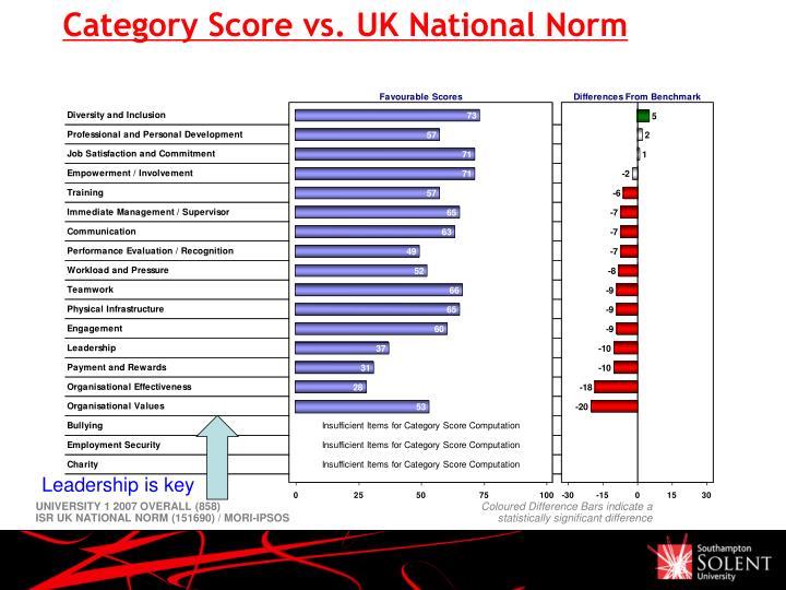 Category Score vs. UK National Norm