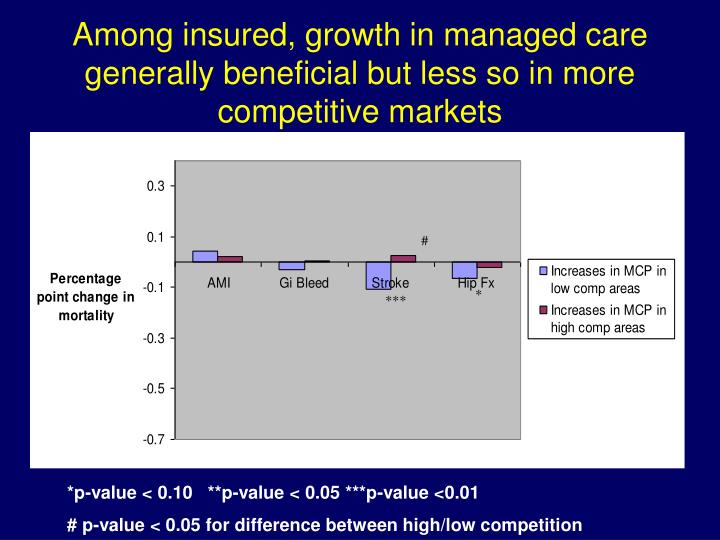 Among insured, growth in managed care generally beneficial but less so in more competitive markets