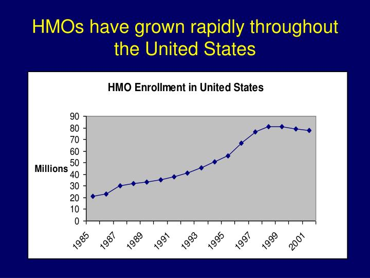 Hmos have grown rapidly throughout the united states