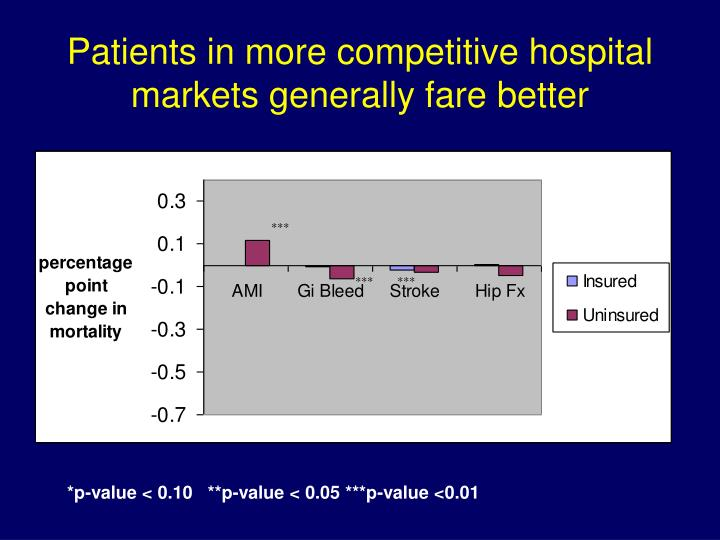 Patients in more competitive hospital markets generally fare better