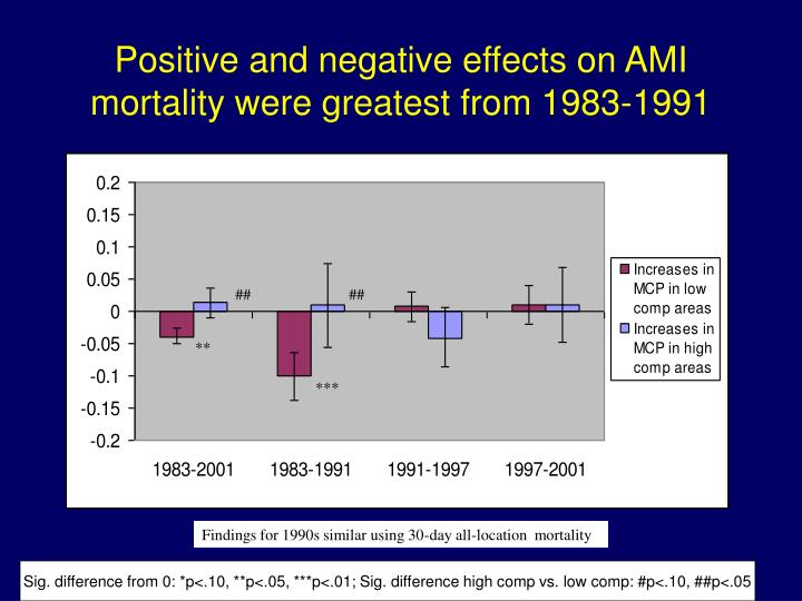 Positive and negative effects on AMI mortality were greatest from 1983-1991