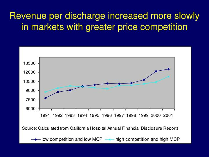 Revenue per discharge increased more slowly in markets with greater price competition