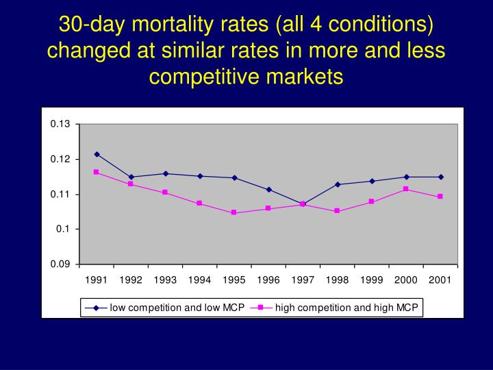30-day mortality rates (all 4 conditions) changed at similar rates in more and less competitive markets