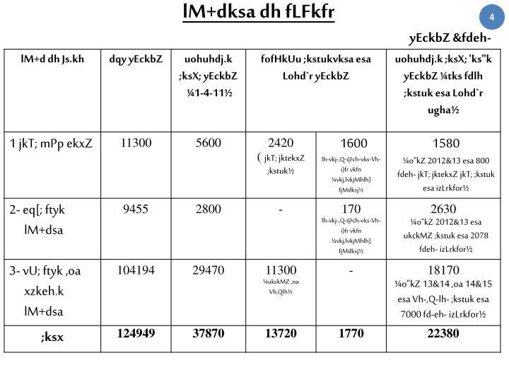 lM+dksa dh fLFkfr